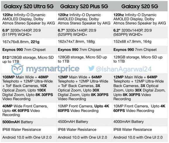 Od kamera sa 108MP do 5G konekcije, evo svih detalja o novog Galaxy S seriji